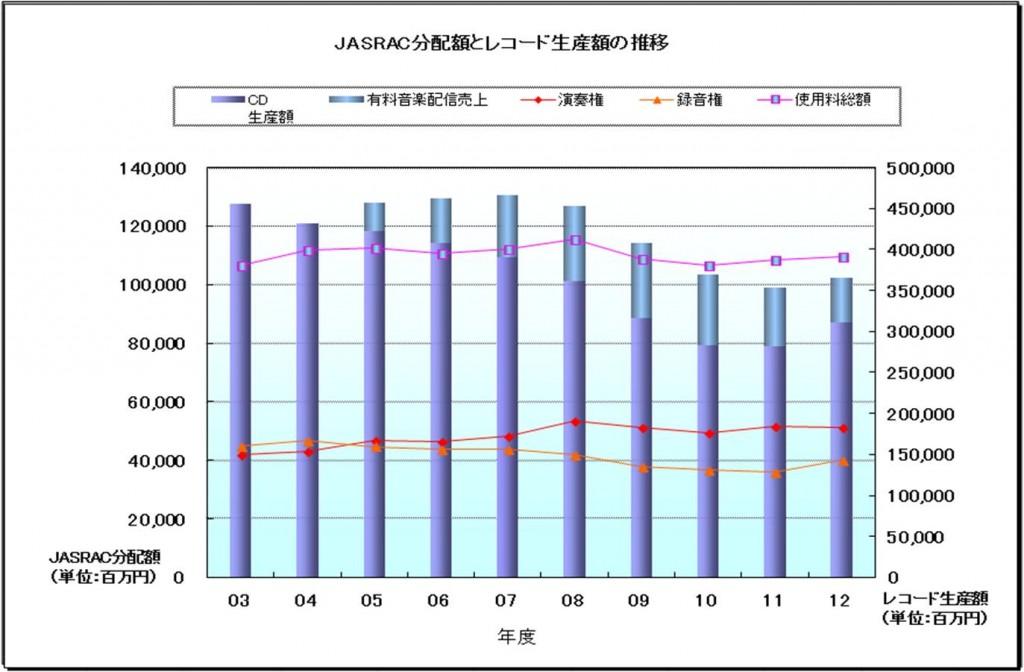 JASRAC分配額とレコード生産額の推移
